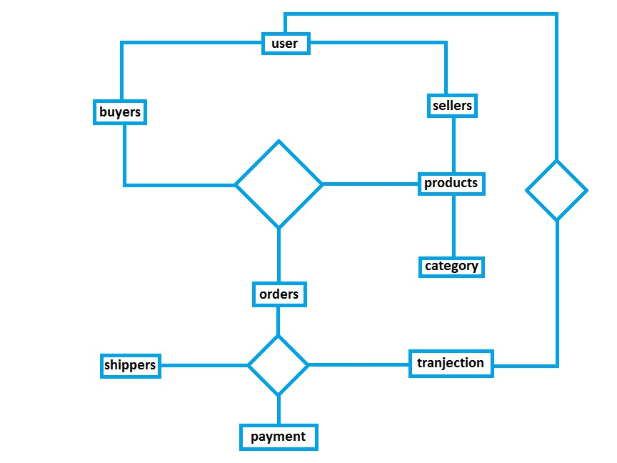 e commerce database design entity relationship diagram    user could be buyer and seller both so a relationship must be maintained discreetly   sellers provide products and buyers bought so products and buyers