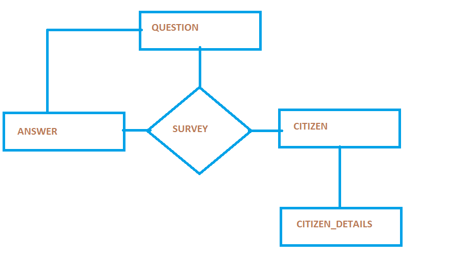 Make a database management system for survey part 1 in ccuart Choice Image