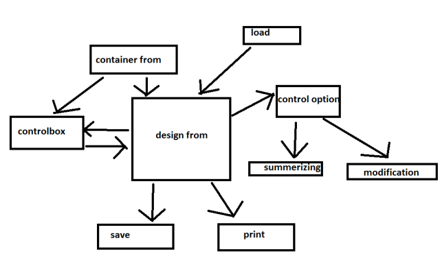 Develop a winfrom designer in c# using dynamic windows