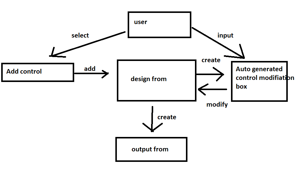 develop a winfrom designer in c  using dynamic windows control  part 1